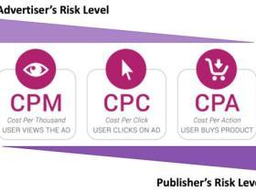 PPC关键字广告是什么?一次搞懂CPC、CPM广告投放术语
