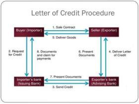议付信用证(Negotiation L/C)