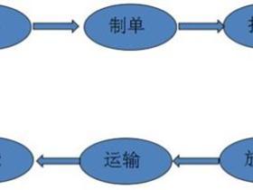 海鲜进口清关事项与流程