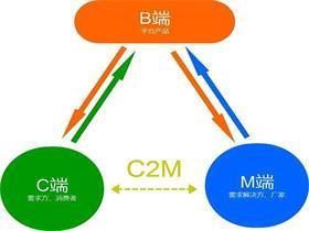 C2M模式的优缺点