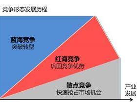 蓝海市场和红海市场的区别