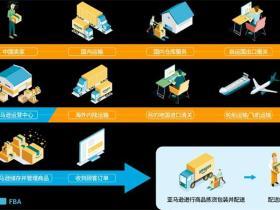亚马逊AGL发货流程,亚马逊跨境物流(AGL)服务开通资料