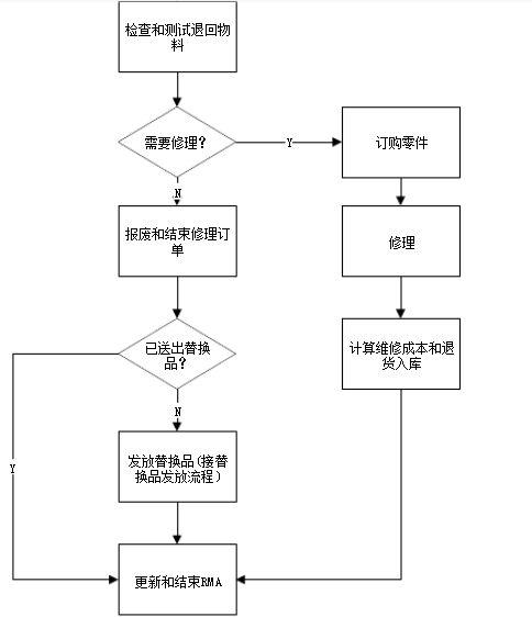 退货授权:Return Material Authorization