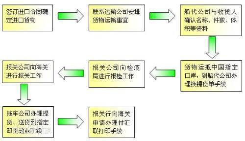 进口报关流程