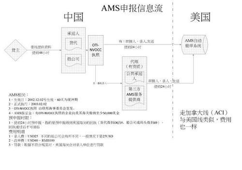 AMS是什么意思?