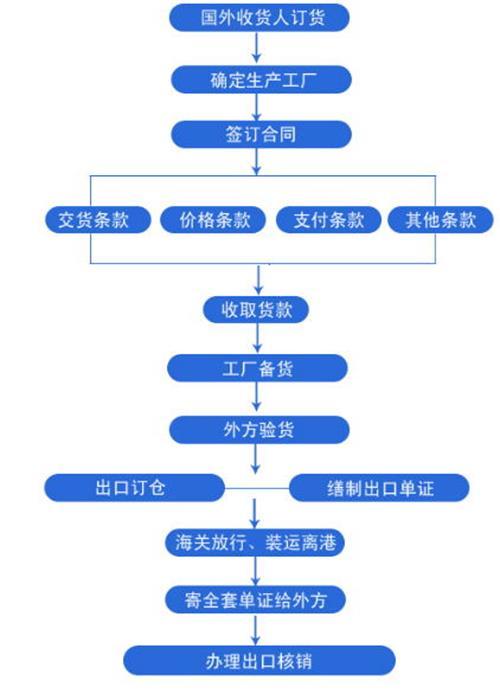出口贸易流程图