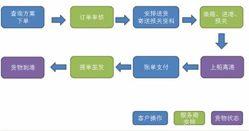货代操作流程与货代流程图